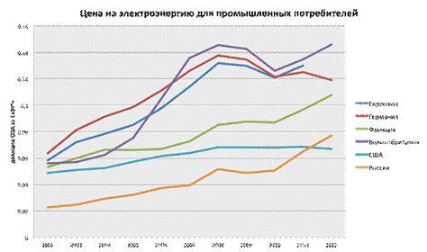 Обзор электро . Потребление электроэнергии в РФ в разрезе секторов экономики за 2016 год и регионов за девять месяцев 2017 года