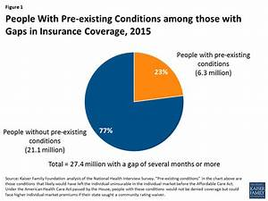 Gaps in Coverage Among People With Pre-Existing Conditions ...