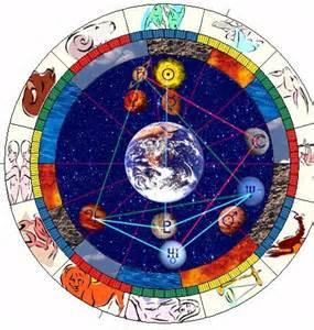 Esoteric Astrology Natal Chart