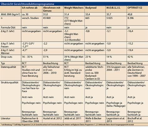adipositas gewichtsreduktions programme allgemeinarzt