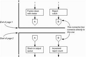 The Quality Toolbook  How To Understand The Flowchart