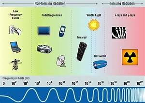 Hermes Project - What Is Electromagnetic Radiation