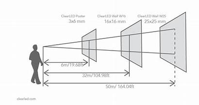 Pixel Led Pitch Distance Viewing Resolution Display