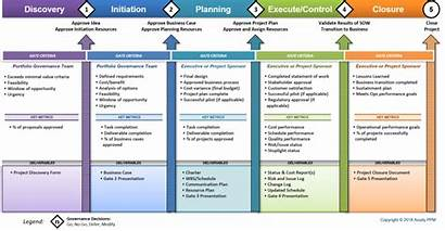 Gate Stage Framework Phase Example Project Portfolio
