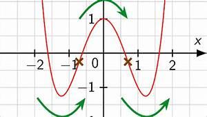 1 Ableitung Berechnen : wendepunkte berechnen mit der 3 ableitung touchdown mathe ~ Themetempest.com Abrechnung