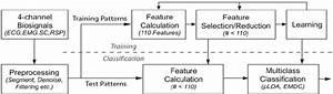 Block Diagram Of Supervised Statistical Classification