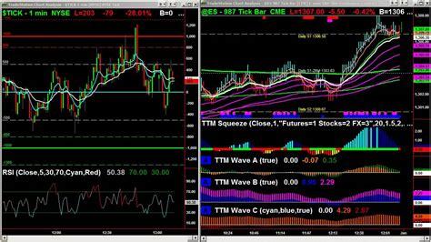 best trading best trading room