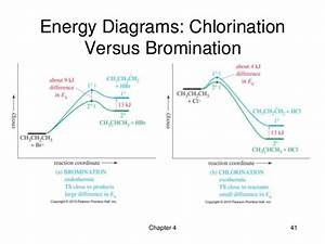04 - The Study Of Chemical Reactions
