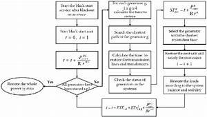 Flow Chart Of Generator Start