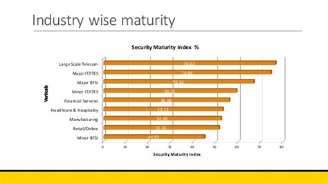 Security Maturity Models