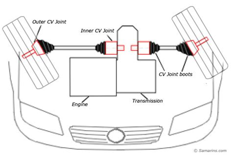 Stay At Home Cv Exle by Cv Joint How It Works Symptoms Problems