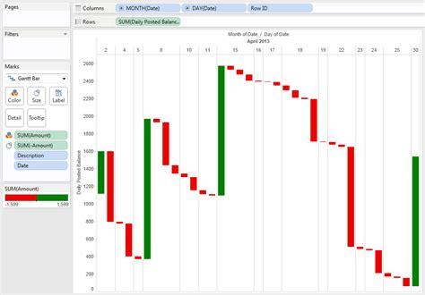 breaking bi creating waterfall charts  tableau