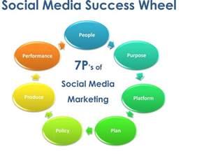 social media marketing digitaldays14