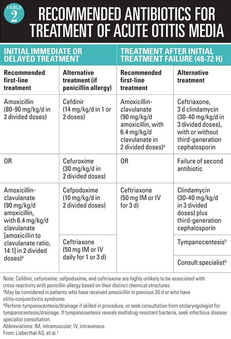 Table 2 Recommended Antibiotics For Treatment Of Acute