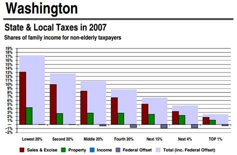 tax state washington wa taxes structure rate local nowhere bridge income sales