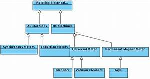 Class Diagram For Rotating Machines