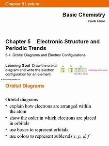 Orbital Diagrams Ppt