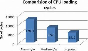 Performance Comparisons Based On Cpu Cycle Download