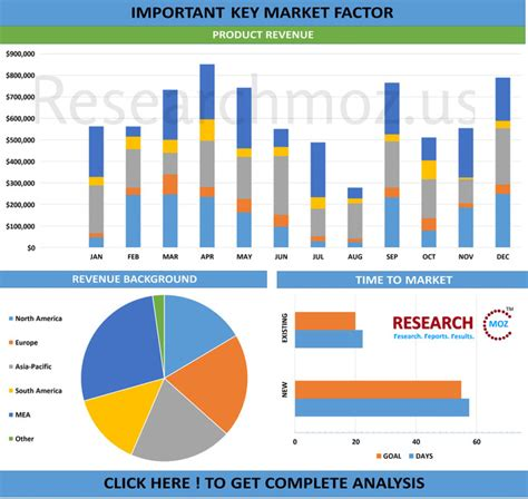 Home Automation/ Access Control and CCTV Market Trends ...