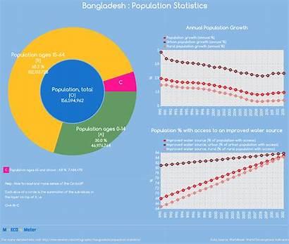 Population Bangladesh Vietnam Statistics Infographic Total Mecometer