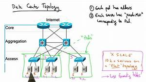 Data Center Network Topology
