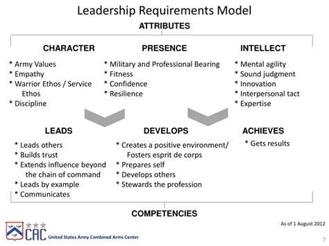 adp   adrp   army leadership powerpoint