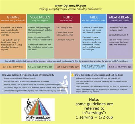 Dietary Guidelines Summarized