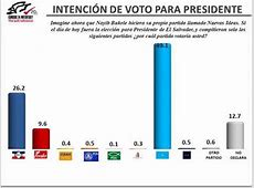 Sep17 #ElSalvador Elecciones 20182019 Doovi