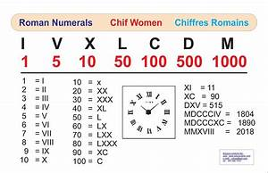 Chiffre Romain De 1 A 50 : educa vision inc roman numerals chif women chiffres romains ~ Melissatoandfro.com Idées de Décoration