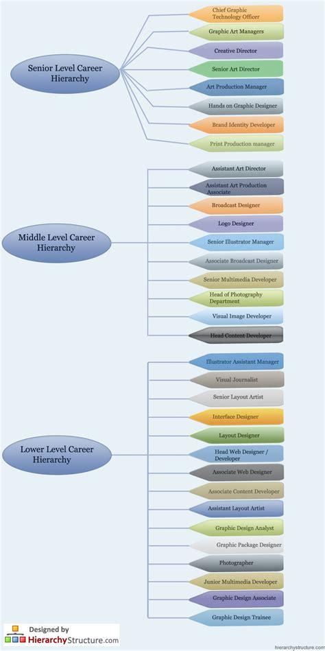 Interior Design Jobs Titles