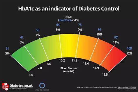 units fasting blood sugar   hac