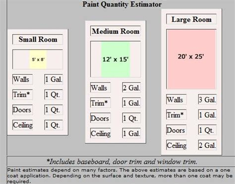 estimate how much paint is needed