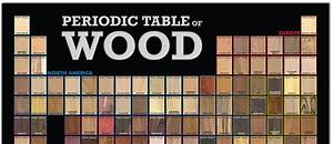 The Periodic Table Of Wood Poster The Wood Database