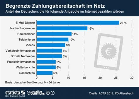 dienste im internet fuer  wuerden wir bezahlen statistik