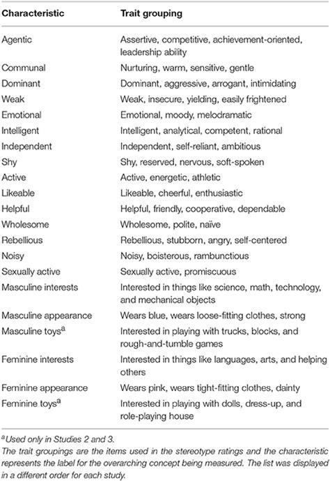 frontiers comparing prescriptive  descriptive gender