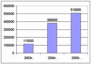 сколько стоит заказать дипломную работу