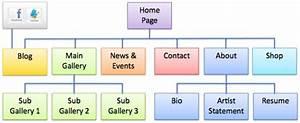 27 Website Structure Diagram