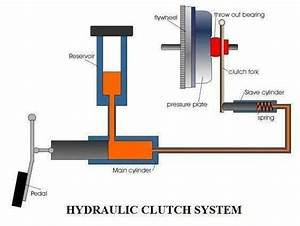 Hydraulic Clutch System - Members Gallery