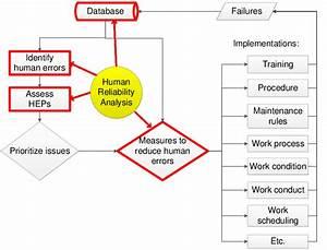 A Generic Framework Of Human Error Management System
