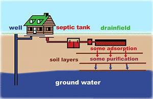 Selling A Home With A Well Or Septic
