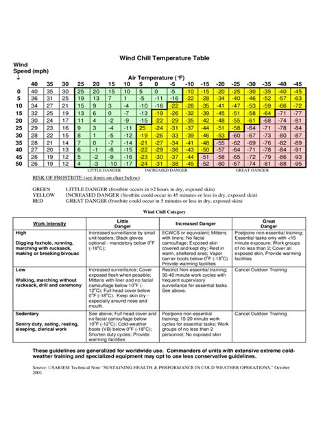 wind chill chart fillable printable  forms