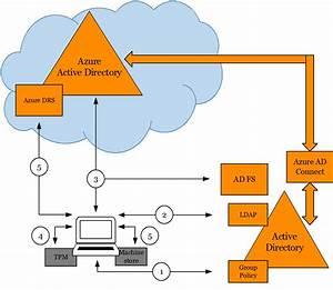 Azure Ad   Domain Join   Windows 10  U2013 Enterprise Mobility