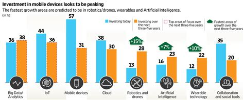 Energy sector is getting fueled on Digital Tech!