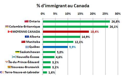 bureau d immigration du québec à antagoniste l immigration au québec quelques chiffres