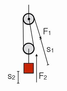 The Physics of Compound Pulleys   WIRED