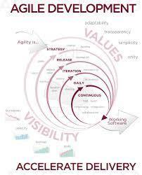 agile software development methodologies