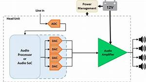 The Head Unit  Understanding Car Audio Amplifier System