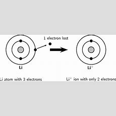 How Do Atoms Differ From Ions? + Example