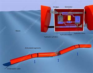 Pelamis Wave Power  Diagram  7692