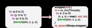 Simt Kernel Invocation Modification For Vortex In Pocl